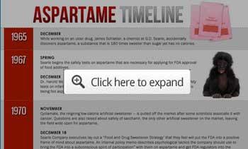 Aspartame Timeline