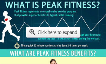what is peak fitness?