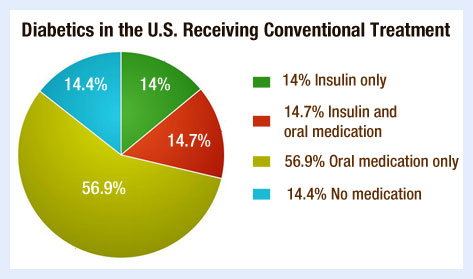 Diabetes in the U.S. Receiving Conventional Treatment