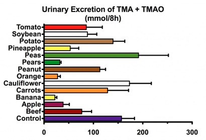 Beef does not increase TMAO any more than fruits and vegetables.