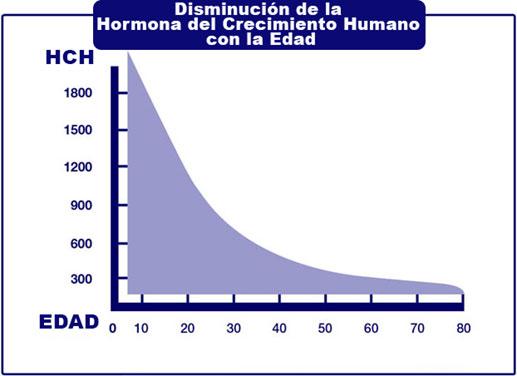 Disminución de la Hormona del Crecimiento Humano con la Edad
