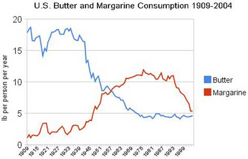butter consumption Abandoning Traditional Fats for Processed Vegetable Oils Has Led to Declining Health