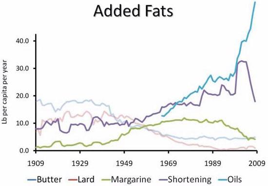 aceites vegetales y grasas trans