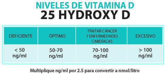 niveles de vitamin d