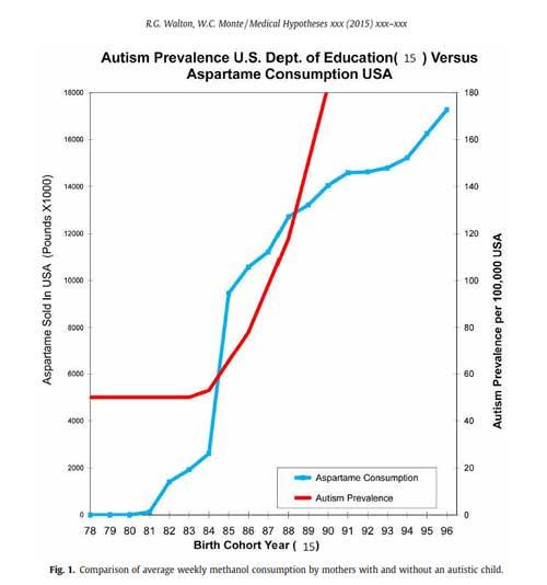 Autism Prevalence vs Aspartame Consumption