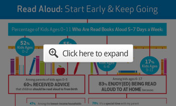 Read Aloud Infographic