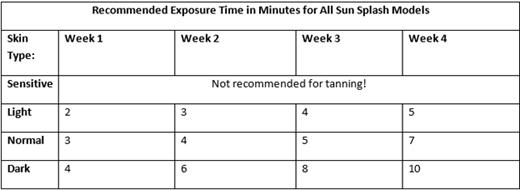 Recommended exposure for sun splash models