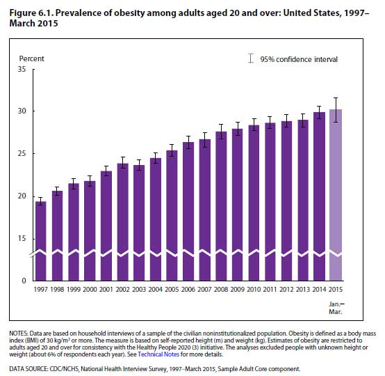 Obesity rate of adult in U.S.