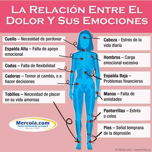Dolor y Emociones