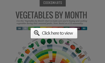 Vegetables By Month