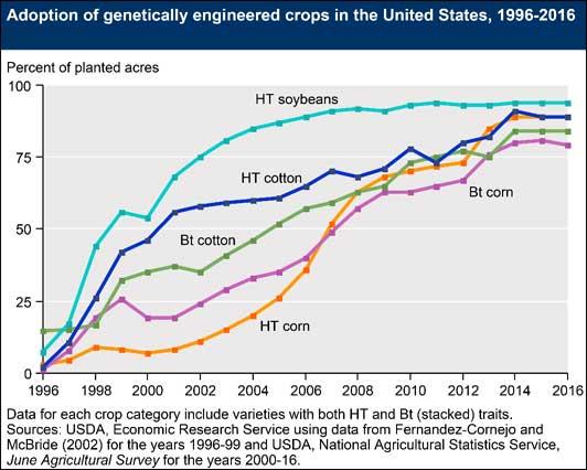 US GE Crops