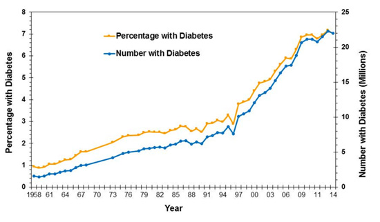 diabetes trends