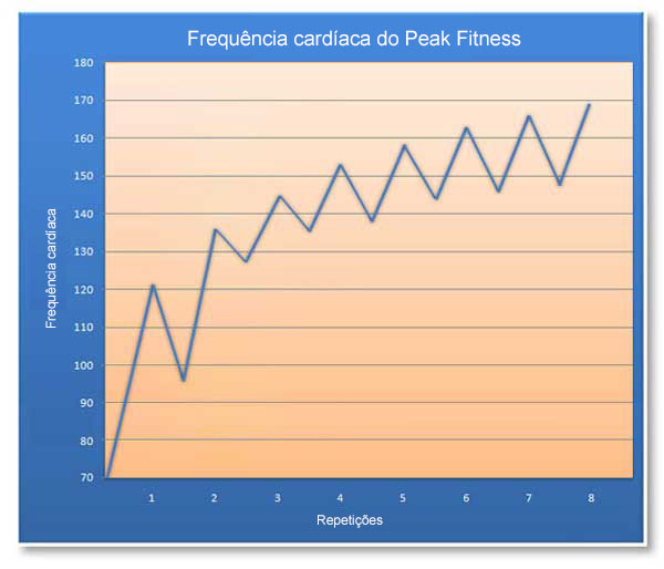 Peak Fitness Heart Rate