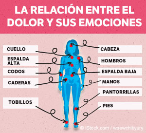 La Relación Entre el Dolor y Sus Emociones