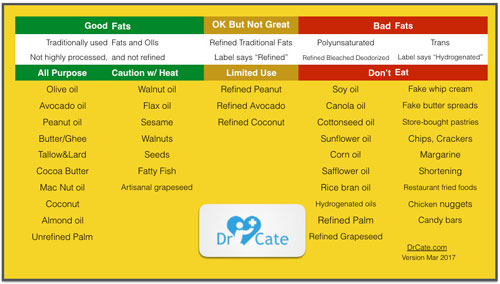 good fats and oils versus bad