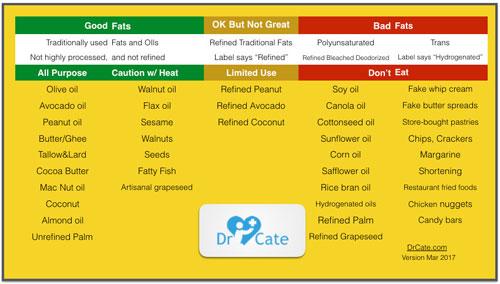 gorduras alimentares boas e ruins