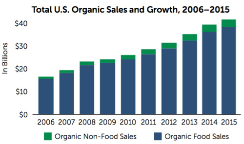 organic sales growth market analysis