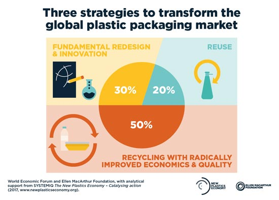 transform plastic packaging strategies