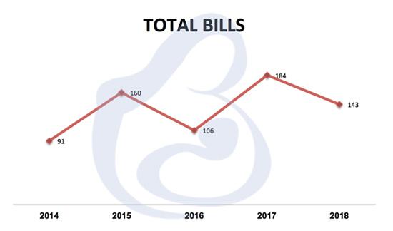 vaccine related bills