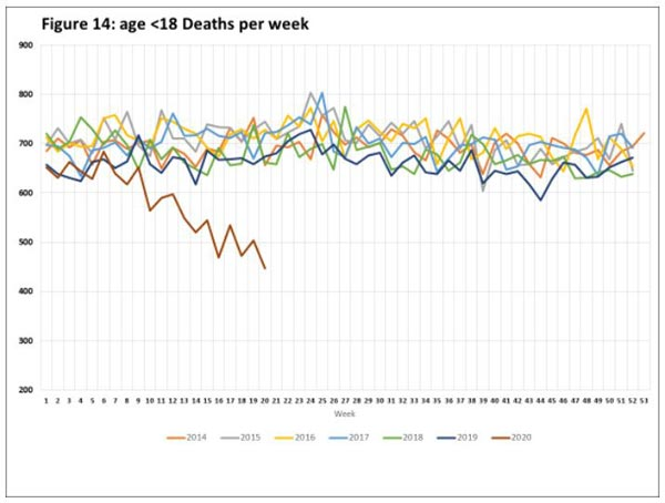 SIDS Rates Drop During COVID-19 Lockdowns