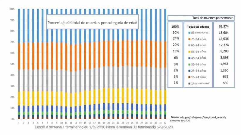 Porcentaje del total de muertes por categoría de edad