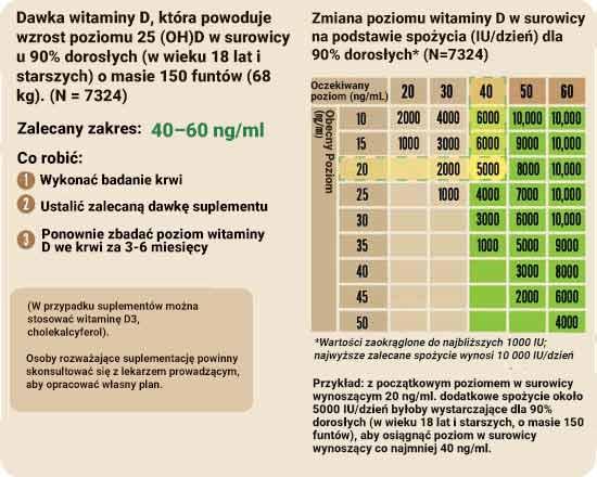 witaminy D - Zmiana poziomu witaminy D w surowicy na podstawie spożycia