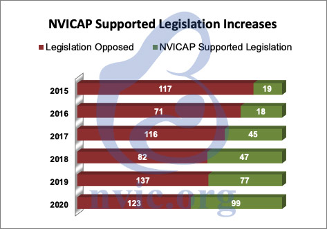 supported legislation 2020