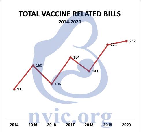 vaccine bills 2020