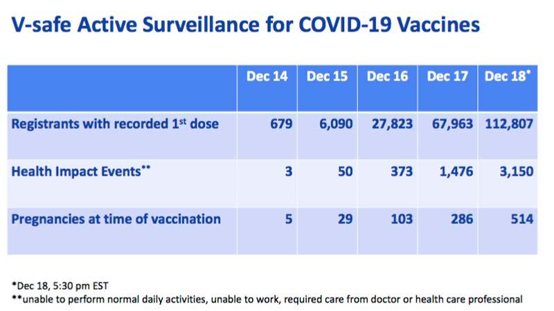 v-safe active surveillance covid