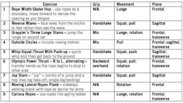 9 exercices de battle ropes pour tout le corps