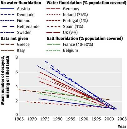 fluoride Overdose Rate