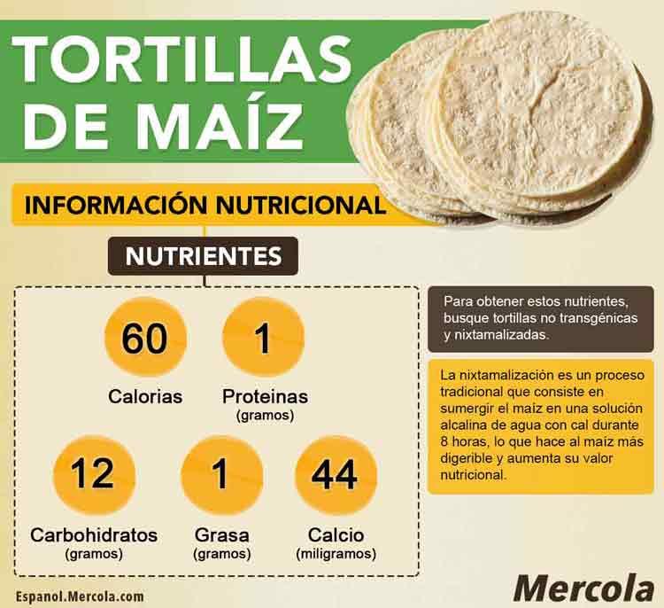 Nutricion de la Tortilla