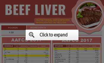 beef liver chart