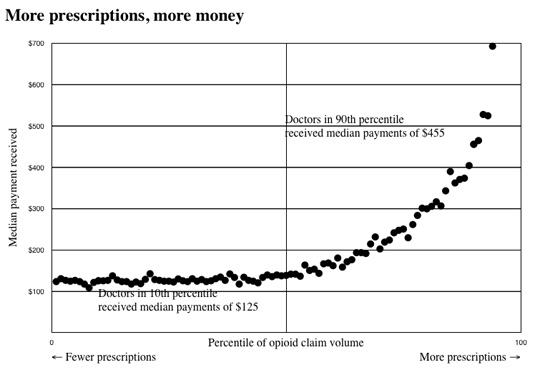 opioid claim percentile