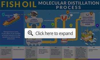 fish oil molecular distillation process preview
