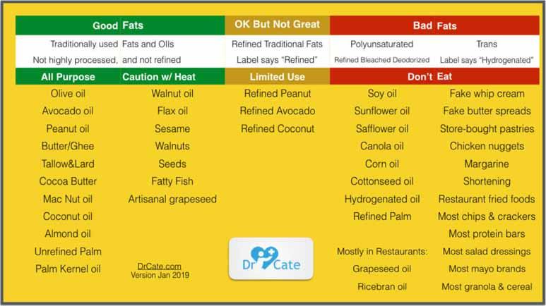 good fats and oils versus bad