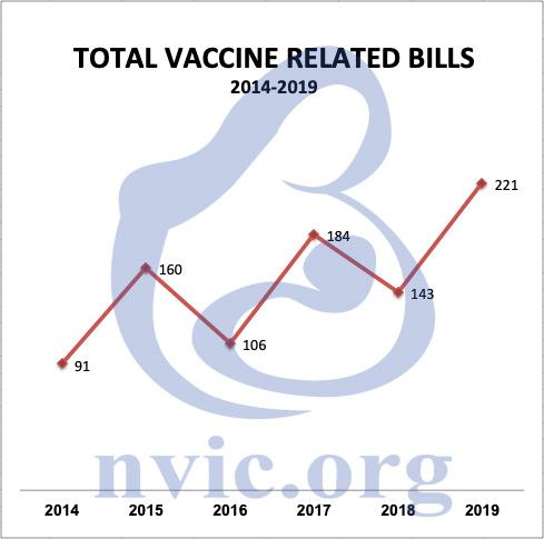 total vaccine related bills