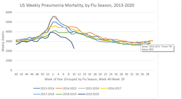 US weekly pneumonia mortality