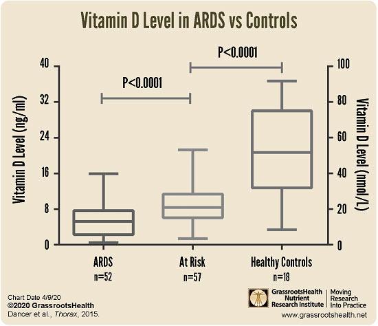 Vitamin D Level ARDS vs controls