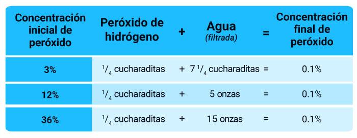 tabla de dilucion de peroxido de hidrogeno