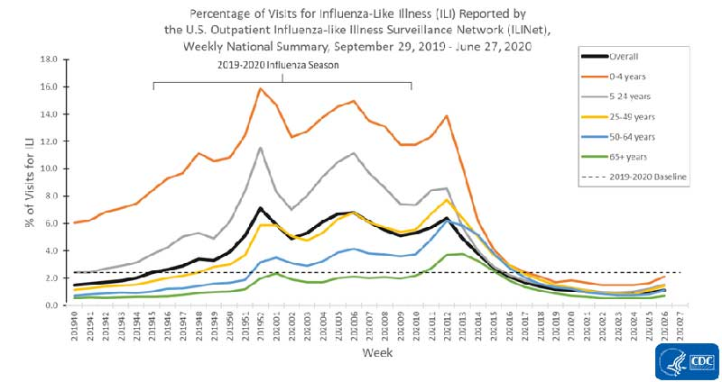 percentage of visits for ILI