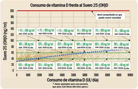 consumo de vitaminad frente al suero