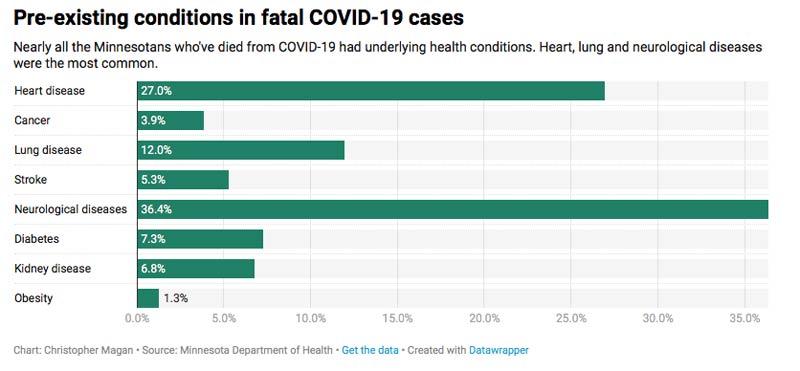 pre existing conditions fatal coronavirus