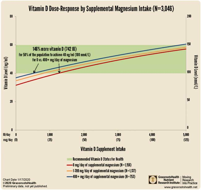 Vitamin D Dose-Response by Supplemental Magnesium Intake