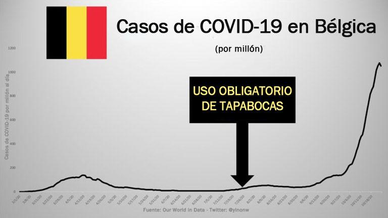 Casos de COVID-19 en Belgica