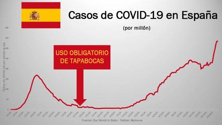 Casos de COVID-19 en España
