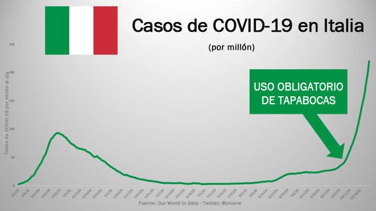 Casos de COVID-19 en Italia