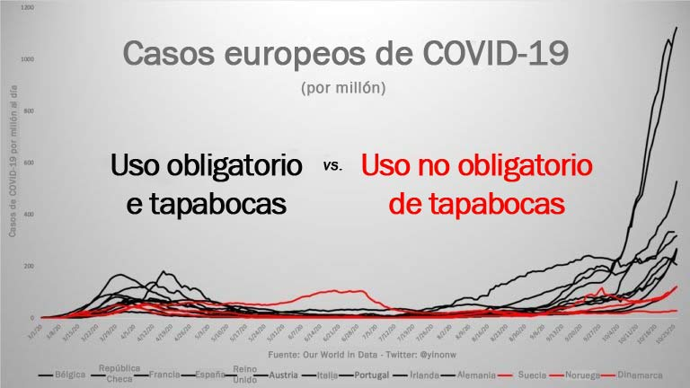 Casos europeos de COVID-19
