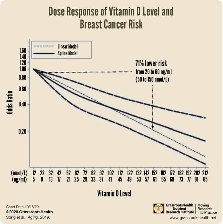 vitamina d resposta à dose câncer de mama
