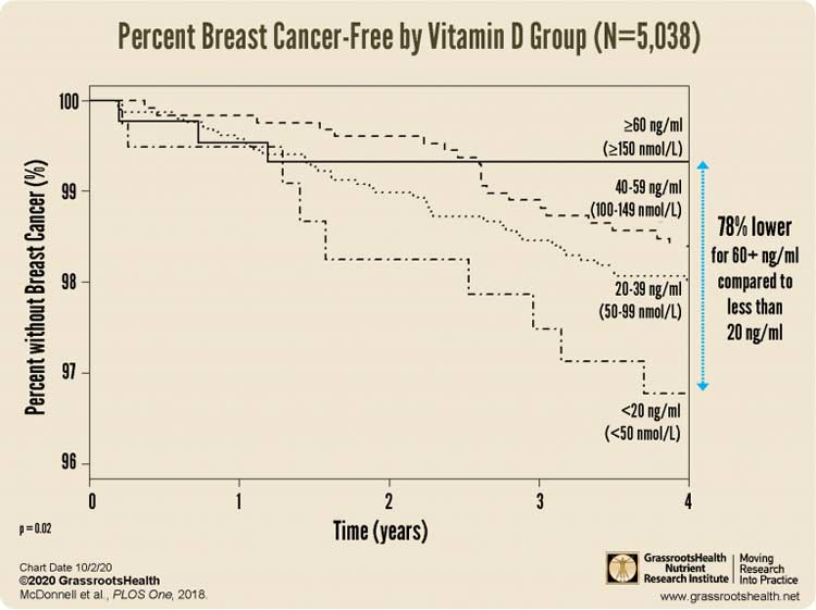 percent breast cancer free by vitamin d